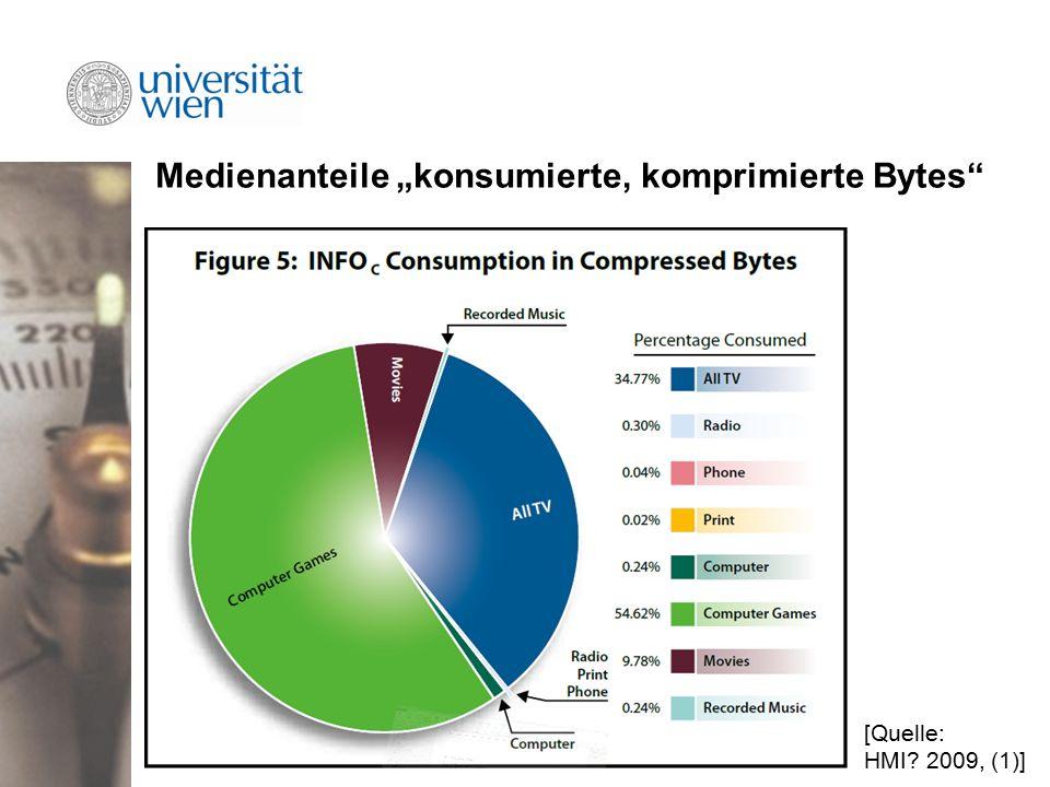 """Medienanteile """"konsumierte, komprimierte Bytes [Quelle: HMI 2009, (1)]"""