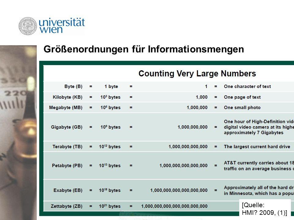 Größenordnungen für Informationsmengen [Quelle: HMI 2009, (1)]