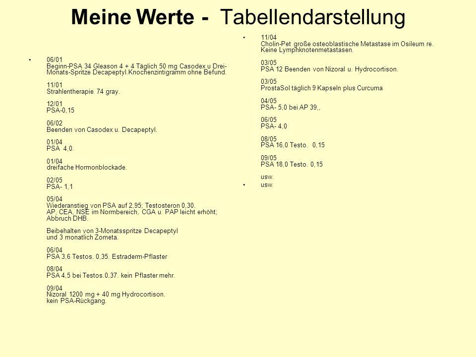 Meine Werte - Tabellendarstellung 06/01 Beginn-PSA 34 Gleason 4 + 4 Täglich 50 mg Casodex u Drei- Monats-Spritze Decapeptyl.Knochenzintigramm ohne Bef