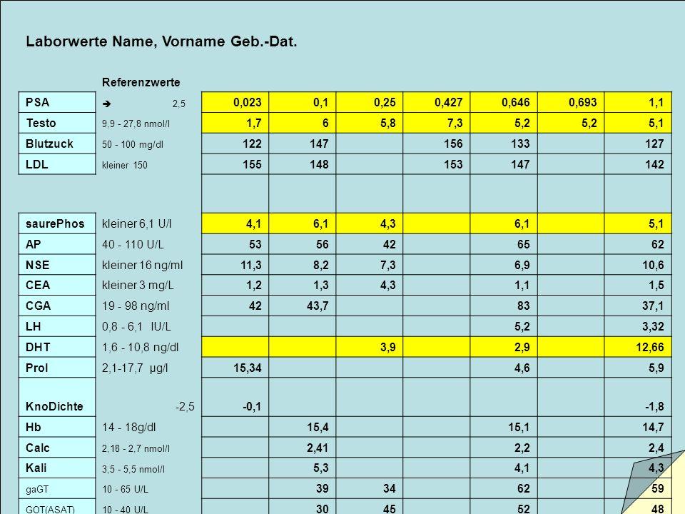 Laborwerte Name, Vorname Geb.-Dat. Referenzwerte PSA  2,5 0,0230,10,250,4270,6460,6931,1 Testo 9,9 - 27,8 nmol/l 1,765,87,35,2 5,1 Blutzuck 50 - 100