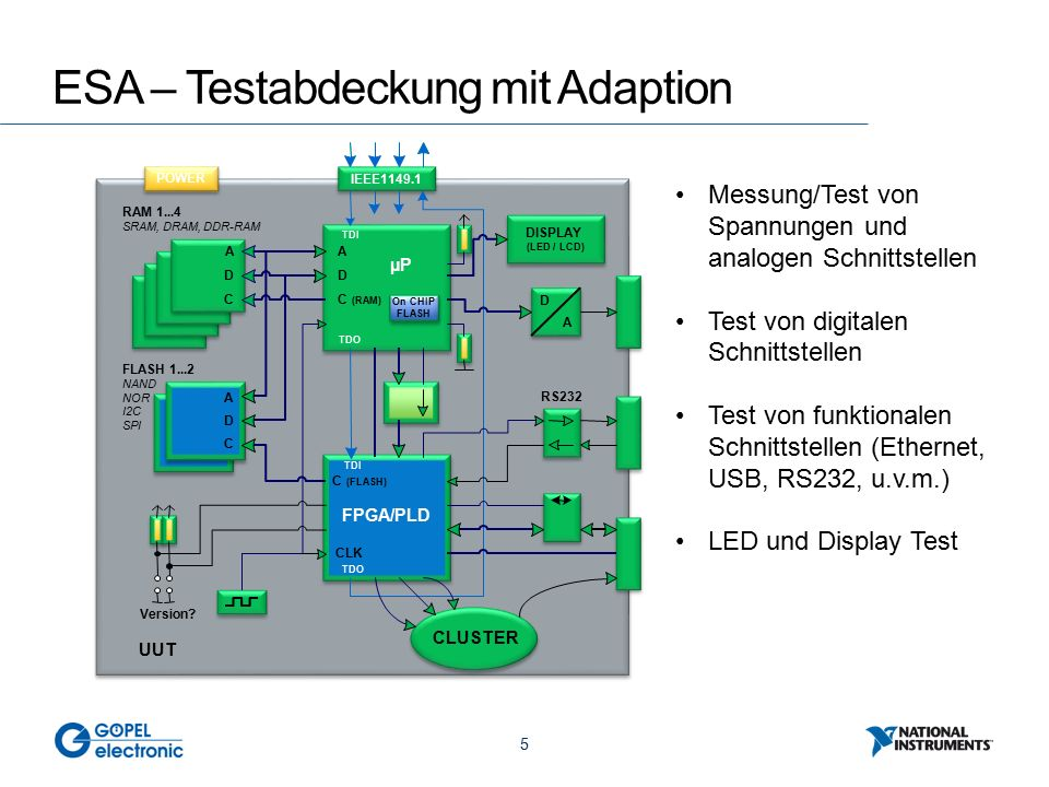 5 ESA – Testabdeckung mit Adaption FPGA/PLD TDI TDO TDI TDO µP UUT POWER IEEE1149.1 RAM 1...4 SRAM, DRAM, DDR-RAM FLASH 1...2 NAND NOR I2C SPI A D C A D C C (FLASH) A D C (RAM) CLK DISPLAY (LED / LCD) Version.