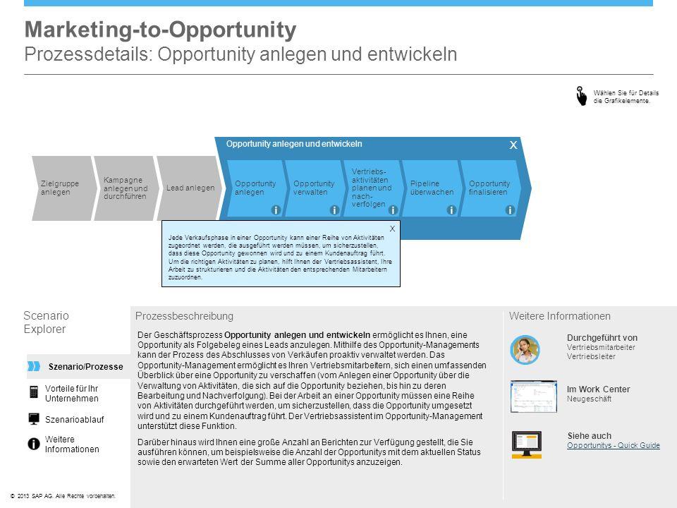 ©© 2013 SAP AG. Alle Rechte vorbehalten. Opportunity anlegen und entwickeln Opportunity anlegen Opportunity verwalten Vertriebs- aktivitäten planen un