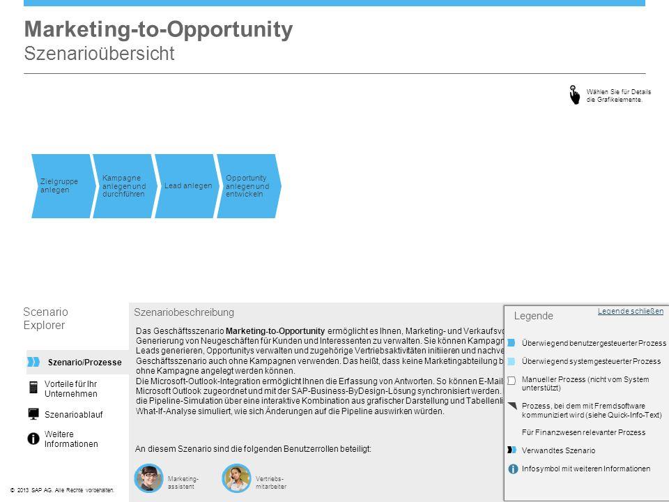 ©© 2013 SAP AG. Alle Rechte vorbehalten. Marketing-to-Opportunity Szenarioübersicht Scenario Explorer Szenariobeschreibung An diesem Szenario sind die