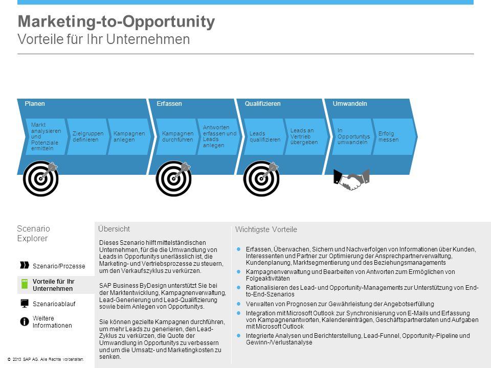 ©© 2013 SAP AG. Alle Rechte vorbehalten. PlanenErfassen Kampagnen durchführen Antworten erfassen und Leads anlegen Markt analysieren und Potenziale er