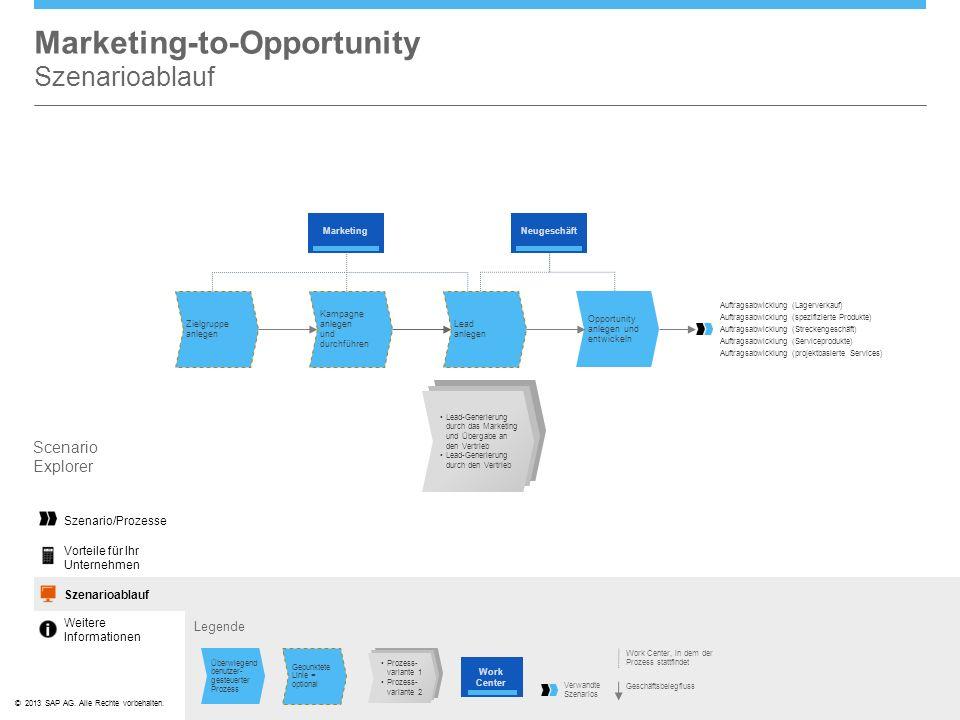©© 2013 SAP AG. Alle Rechte vorbehalten. Marketing-to-Opportunity Szenarioablauf Legende Scenario Explorer Szenario/Prozesse Scenario FlowSzenarioabla