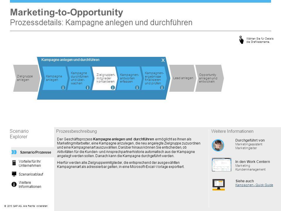 ©© 2013 SAP AG. Alle Rechte vorbehalten. Marketing-to-Opportunity Prozessdetails: Kampagne anlegen und durchführen Scenario Explorer Prozessbeschreibu