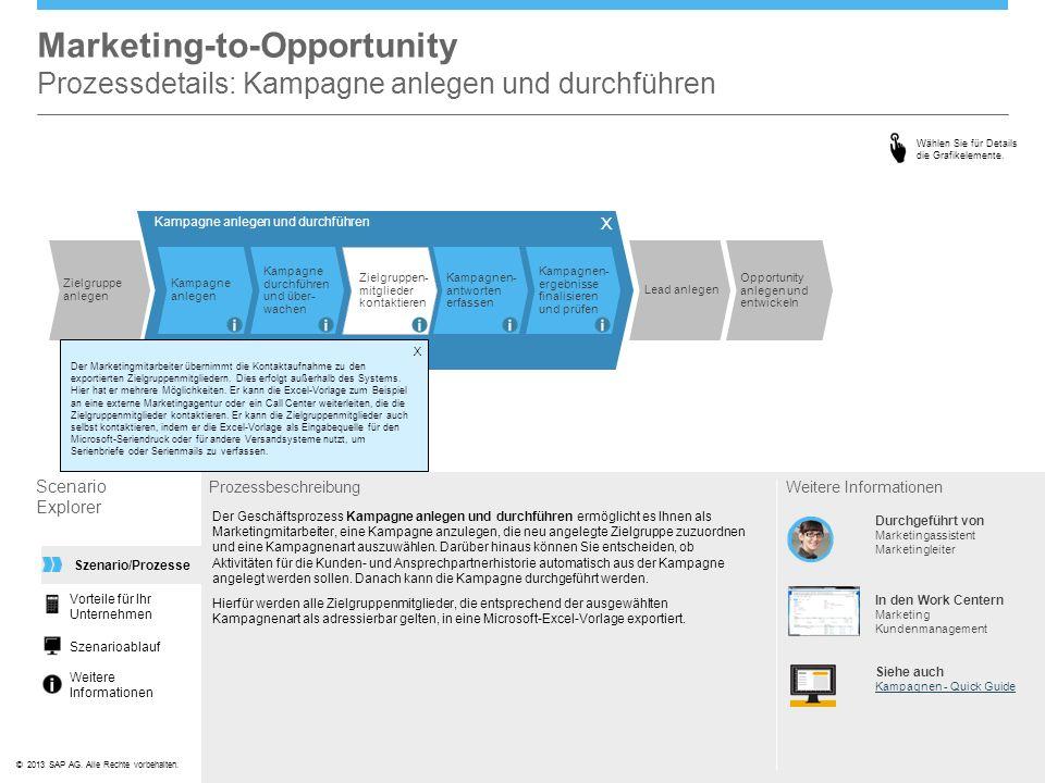 ©© 2013 SAP AG. Alle Rechte vorbehalten. Zielgruppe anlegen Kampagne anlegen und durchführen Kampagne anlegen Kampagne durchführen und über- wachen Zi