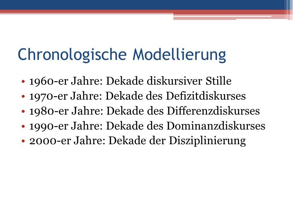 Chronologische Modellierung 1960-er Jahre: Dekade diskursiver Stille 1970-er Jahre: Dekade des Defizitdiskurses 1980-er Jahre: Dekade des Differenzdiskurses 1990-er Jahre: Dekade des Dominanzdiskurses 2000-er Jahre: Dekade der Disziplinierung