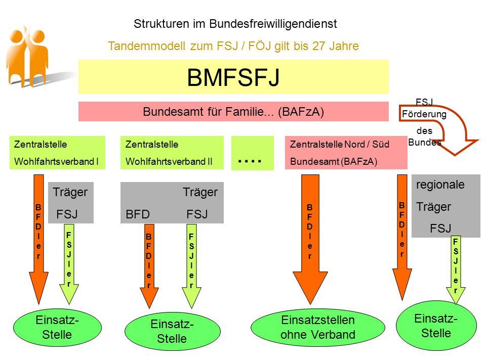 BMFSFJ Bundesamt für Familie...