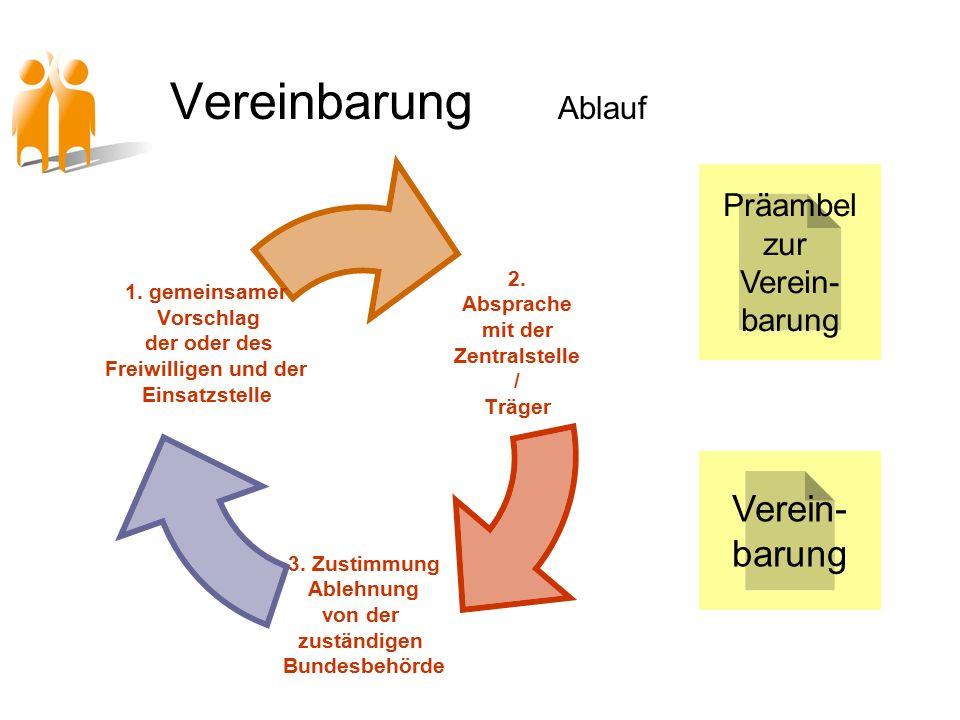 Vereinbarung Ablauf 2. Absprache mit der Zentralstelle/ Träger 3.