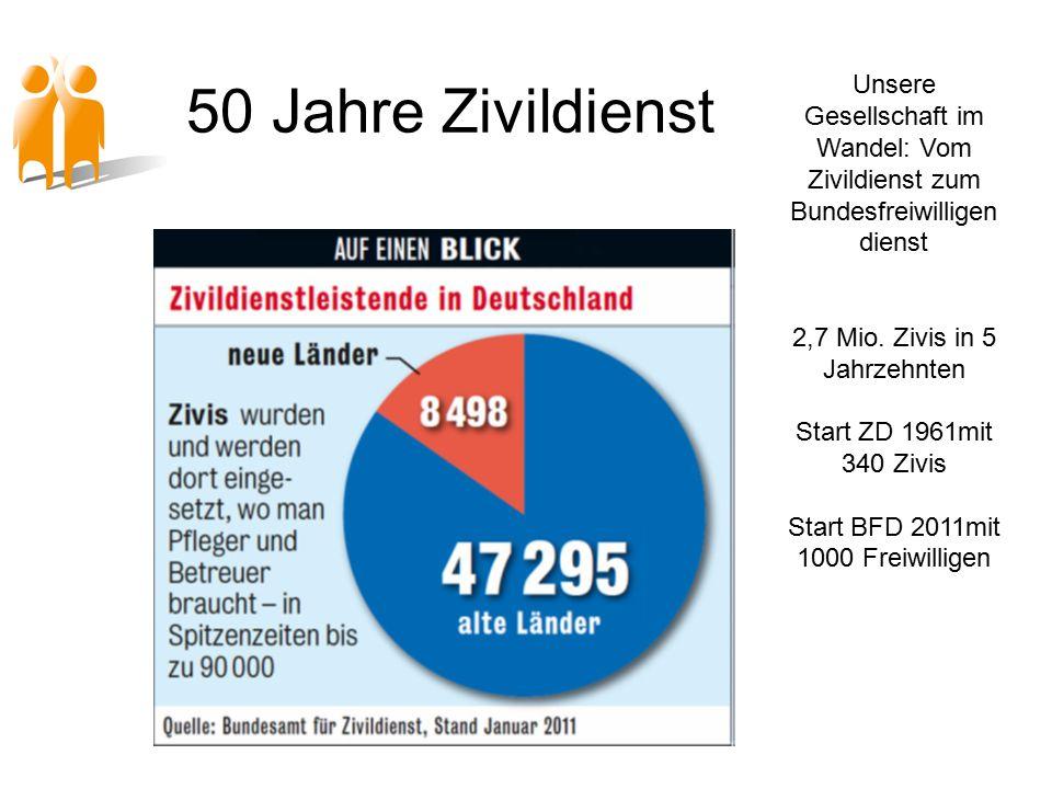 50 Jahre Zivildienst Unsere Gesellschaft im Wandel: Vom Zivildienst zum Bundesfreiwilligen dienst 2,7 Mio.