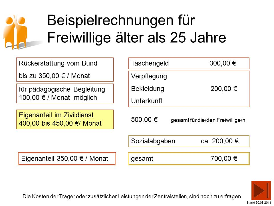 Beispielrechnungen für Freiwillige älter als 25 Jahre geplante Förderung 550,00 € / Monat Eigenanteil 350,00 € / Monat Taschengeld 300,00 € Verpflegung Bekleidung 200,00 € Unterkunft Sozialabgaben ca.