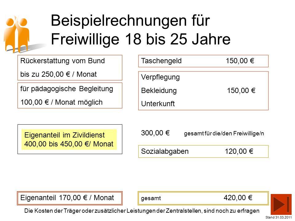 Beispielrechnungen für Freiwillige 18 bis 25 Jahre Eigenanteil 170,00 € / Monat Taschengeld 150,00 € Verpflegung Bekleidung 150,00 € Unterkunft Sozialabgaben 120,00 € gesamt 420,00 € Stand 31.03.2011 Die Kosten der Träger oder zusätzlicher Leistungen der Zentralstellen, sind noch zu erfragen Rückerstattung vom Bund bis zu 250,00 € / Monat für pädagogische Begleitung 100,00 € / Monat möglich 300,00 € gesamt für die/den Freiwillige/n Eigenanteil im Zivildienst 400,00 bis 450,00 €/ Monat