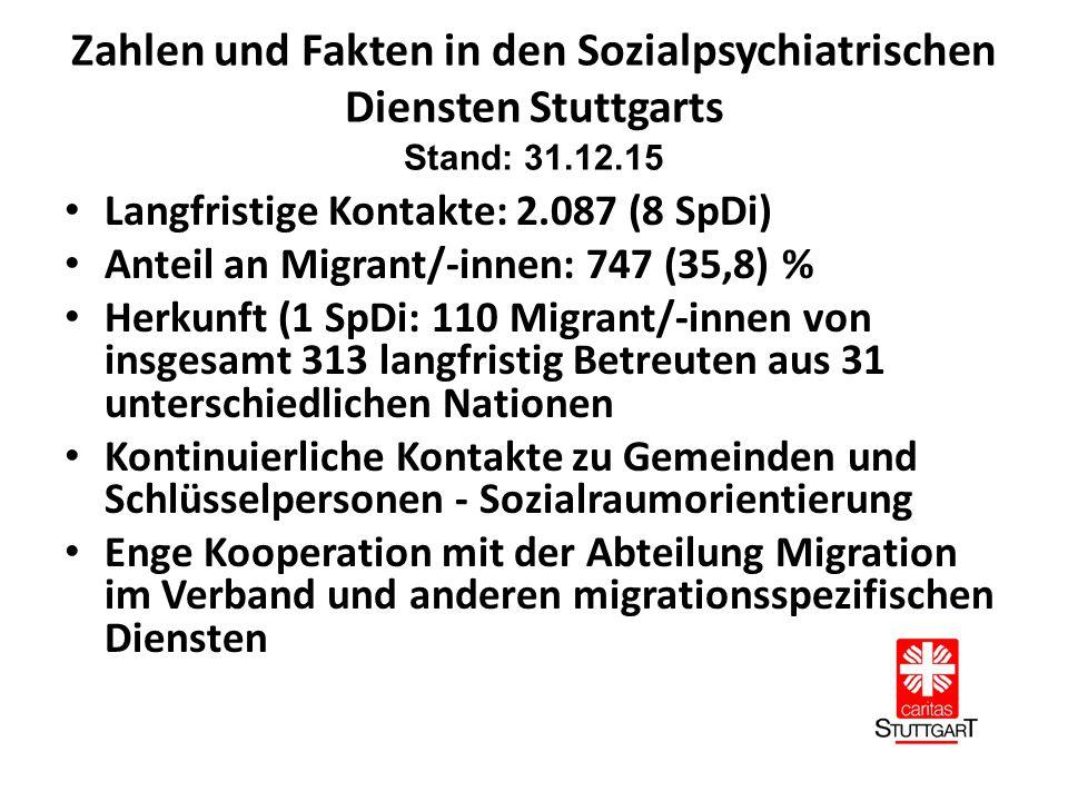Zahlen und Fakten in den Sozialpsychiatrischen Diensten Stuttgarts Stand: 31.12.15 Langfristige Kontakte: 2.087 (8 SpDi) Anteil an Migrant/-innen: 747 (35,8) % Herkunft (1 SpDi: 110 Migrant/-innen von insgesamt 313 langfristig Betreuten aus 31 unterschiedlichen Nationen Kontinuierliche Kontakte zu Gemeinden und Schlüsselpersonen - Sozialraumorientierung Enge Kooperation mit der Abteilung Migration im Verband und anderen migrationsspezifischen Diensten