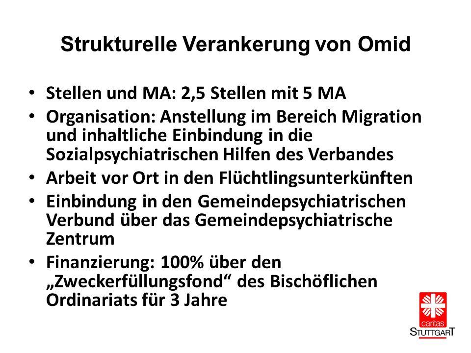 """Strukturelle Verankerung von Omid Stellen und MA: 2,5 Stellen mit 5 MA Organisation: Anstellung im Bereich Migration und inhaltliche Einbindung in die Sozialpsychiatrischen Hilfen des Verbandes Arbeit vor Ort in den Flüchtlingsunterkünften Einbindung in den Gemeindepsychiatrischen Verbund über das Gemeindepsychiatrische Zentrum Finanzierung: 100% über den """"Zweckerfüllungsfond des Bischöflichen Ordinariats für 3 Jahre"""