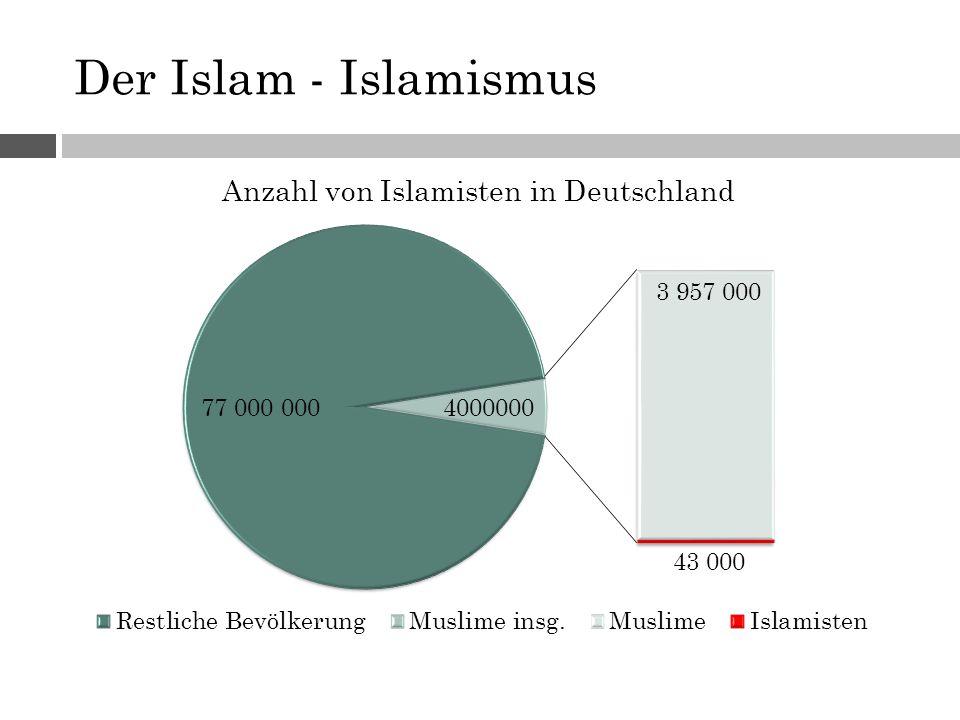 Der Islam - Islamismus
