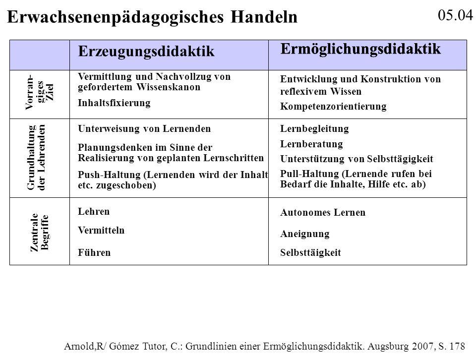 05.04 Erwachsenenpädagogisches Handeln Vermittlung und Nachvollzug von gefordertem Wissenskanon Inhaltsfixierung Entwicklung und Konstruktion von refl