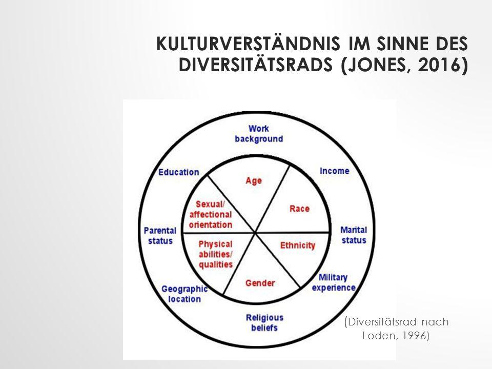 KULTURVERSTÄNDNIS IM SINNE DES DIVERSITÄTSRADS (JONES, 2016) ( Diversitätsrad nach Loden, 1996)