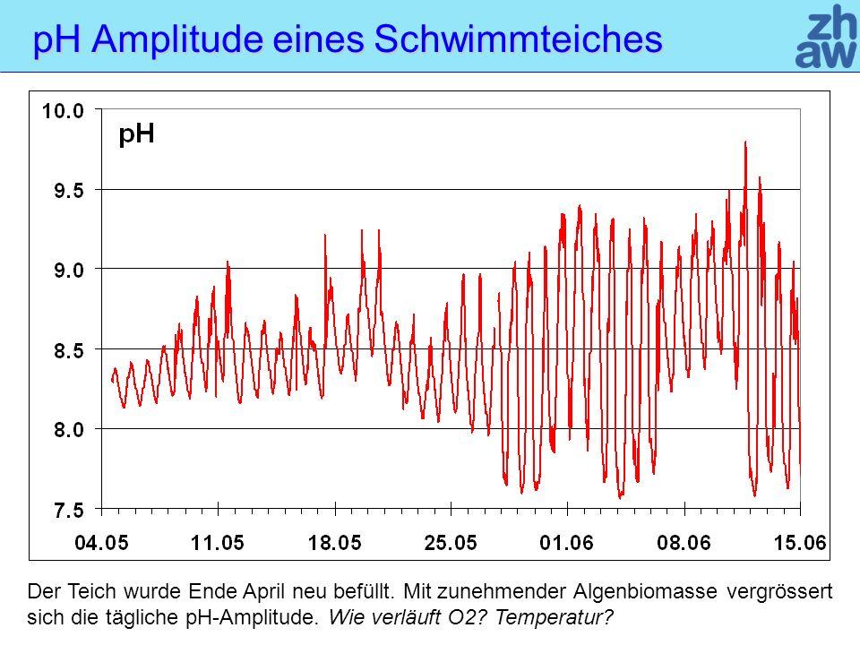 pH Amplitude eines Schwimmteiches Der Teich wurde Ende April neu befüllt.