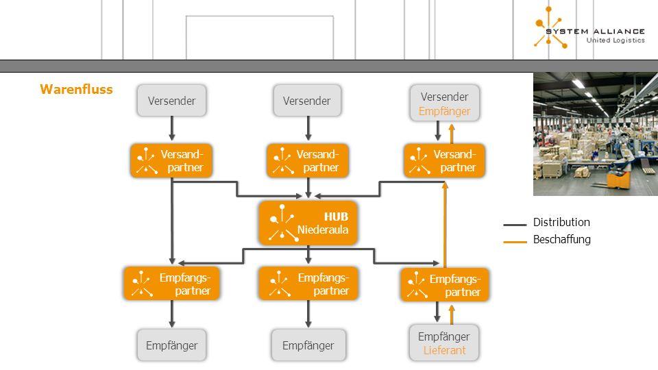 Warenfluss Empfänger HUB Niederaula Versender Versand- partner Versand- partner Versand- partner Empfangs- partner Empfangs- partner Empfangs- partner Lieferant Versender Empfänger Distribution Beschaffung