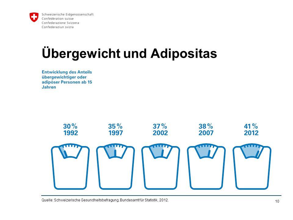 10 Übergewicht und Adipositas Quelle: Schweizerische Gesundheitsbefragung, Bundesamt für Statistik, 2012.
