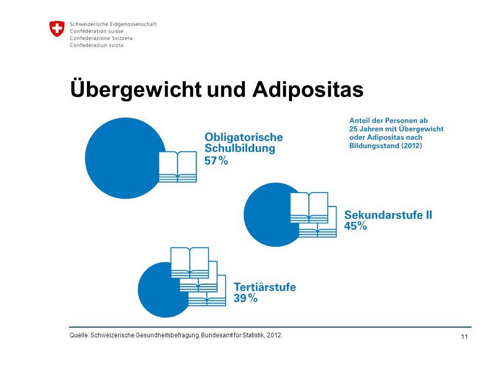 11 Übergewicht und Adipositas Quelle: Schweizerische Gesundheitsbefragung, Bundesamt für Statistik, 2012.