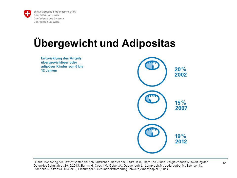 12 Übergewicht und Adipositas Quelle: Monitoring der Gewichtsdaten der schula ̈ rztlichen Dienste der Sta ̈ dte Basel, Bern und Zu ̈ rich.