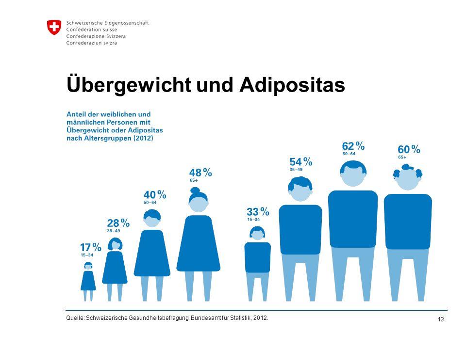 13 Übergewicht und Adipositas Quelle: Schweizerische Gesundheitsbefragung, Bundesamt für Statistik, 2012.