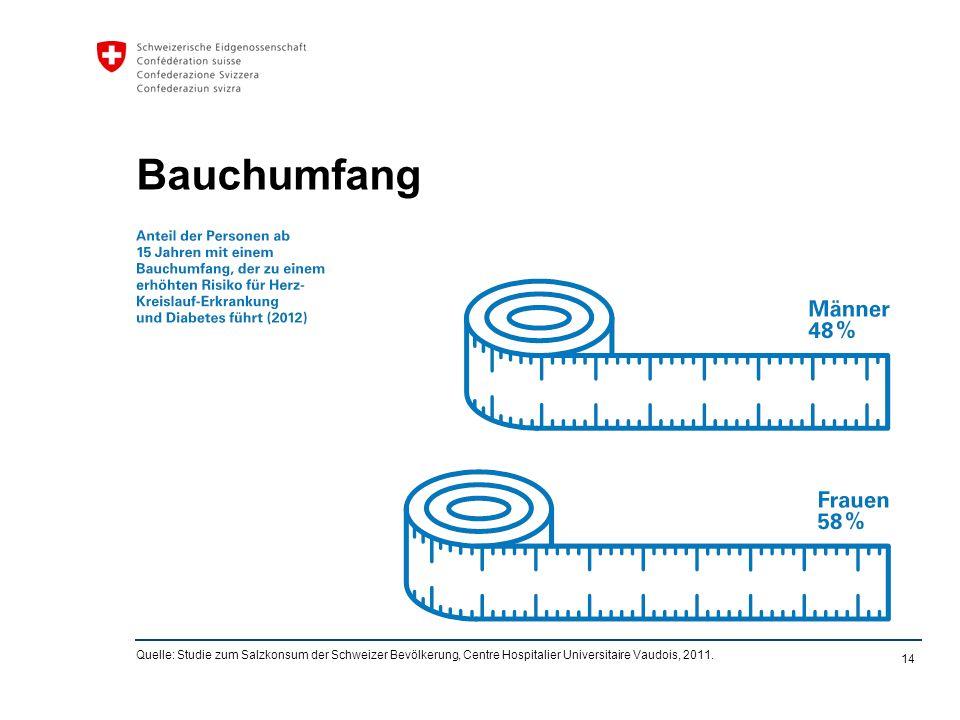 14 Bauchumfang Quelle: Studie zum Salzkonsum der Schweizer Bevölkerung, Centre Hospitalier Universitaire Vaudois, 2011.