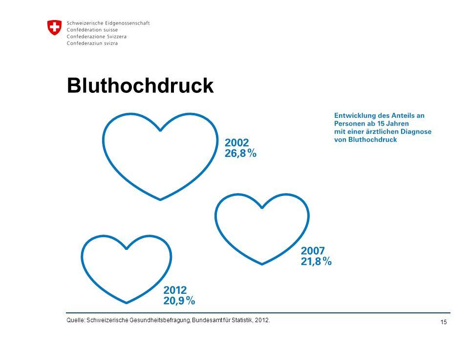 15 Bluthochdruck Quelle: Schweizerische Gesundheitsbefragung, Bundesamt für Statistik, 2012.