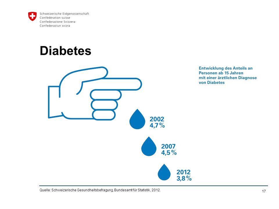 17 Diabetes Quelle: Schweizerische Gesundheitsbefragung, Bundesamt für Statistik, 2012.