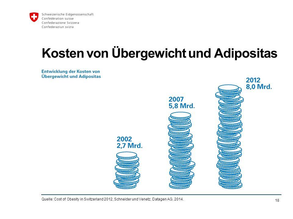 18 Kosten von Übergewicht und Adipositas Quelle: Cost of Obesity in Switzerland 2012, Schneider und Venetz, Datagen AG, 2014.