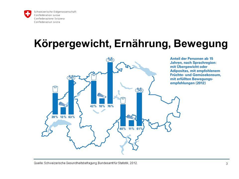 3 Körpergewicht, Ernährung, Bewegung Quelle: Schweizerische Gesundheitsbefragung, Bundesamt für Statistik, 2012.