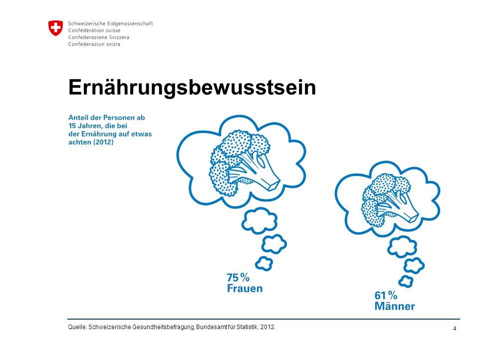 4 Ernährungsbewusstsein Quelle: Schweizerische Gesundheitsbefragung, Bundesamt für Statistik, 2012.