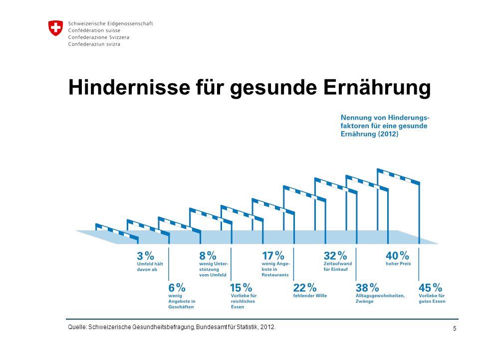 5 Hindernisse für gesunde Ernährung Quelle: Schweizerische Gesundheitsbefragung, Bundesamt für Statistik, 2012.