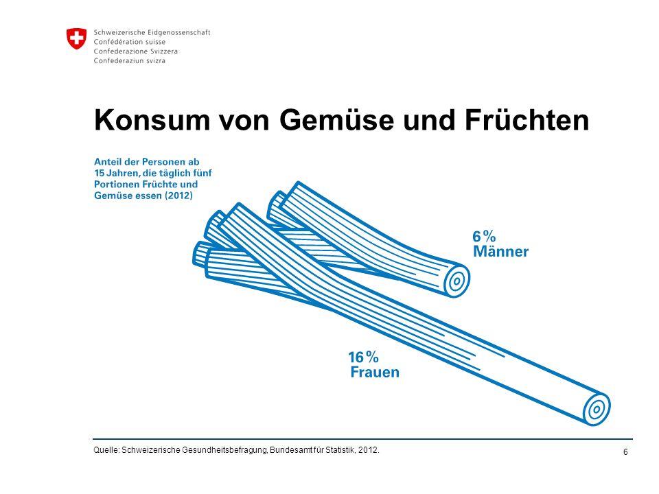 6 Konsum von Gemüse und Früchten Quelle: Schweizerische Gesundheitsbefragung, Bundesamt für Statistik, 2012.