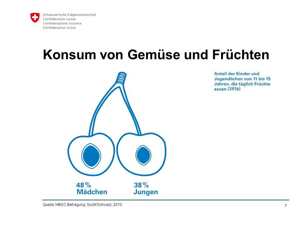 7 Konsum von Gemüse und Früchten Quelle: HBSC Befragung, Sucht Schweiz, 2010.