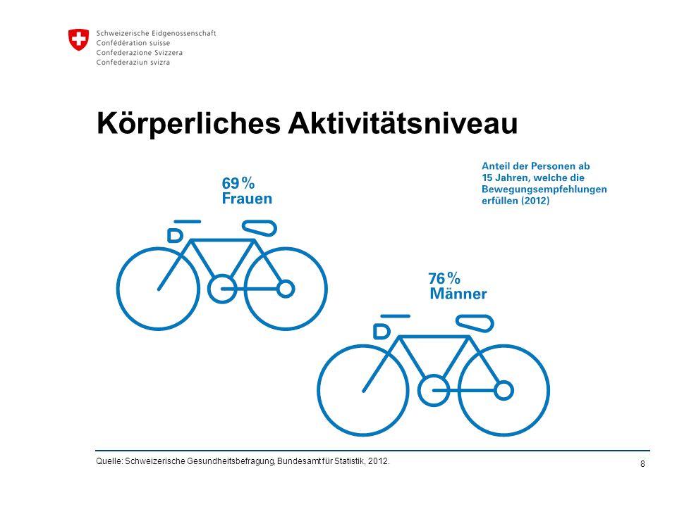 8 Körperliches Aktivitätsniveau Quelle: Schweizerische Gesundheitsbefragung, Bundesamt für Statistik, 2012.