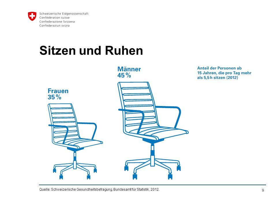 9 Sitzen und Ruhen Quelle: Schweizerische Gesundheitsbefragung, Bundesamt für Statistik, 2012.
