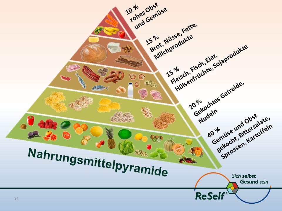 Nahrungsmittelpyramide 34 10 % rohes Obst und Gemüse 15 % Brot, Nüsse, Fette, Milchprodukte 15 % Fleisch, Fisch, Eier, Hülsenfrüchte, Sojaprodukte 20 % Gekochtes Getreide, Nudeln 40 % Gemüse und Obst gekocht, Bittersalate, Sprossen, Kartoffeln