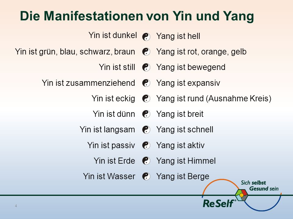 Die Manifestationen von Yin und Yang Yin ist dunkel 4 Yang ist hell Yin ist grün, blau, schwarz, braunYang ist rot, orange, gelb Yin ist stillYang ist bewegend Yin ist zusammenziehendYang ist expansiv Yin ist eckigYang ist rund (Ausnahme Kreis) Yin ist dünnYang ist breit Yin ist langsamYang ist schnell Yin ist passivYang ist aktiv Yin ist ErdeYang ist Himmel Yin ist WasserYang ist Berge