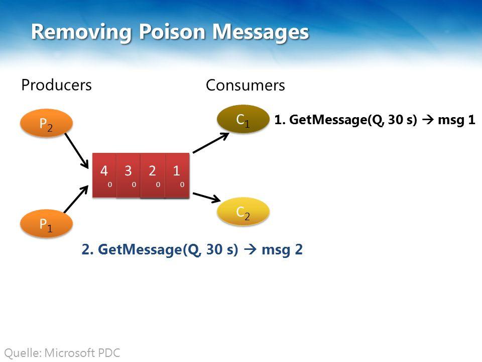 2121 2121 1111 1111 C1C1 C1C1 C2C2 C2C2 Removing Poison Messages 1111 1111 2121 2121 3 3 4040 4040 Producers Consumers P2P2 P2P2 P1P1 P1P1 3030 3030 2.