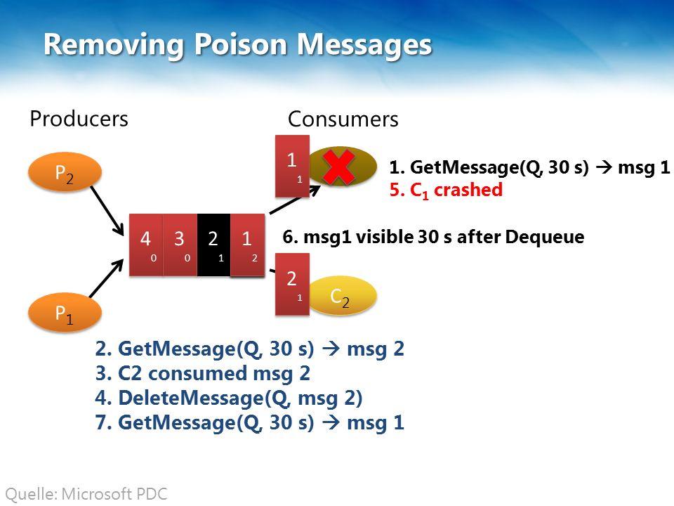 C1C1 C 1 C2C2 C2C2 Removing Poison Messages 3 4040 4040 Producers Consumers P2P2 P2P2 P1P1 P1P1 1111 1111 2121 2121 2.
