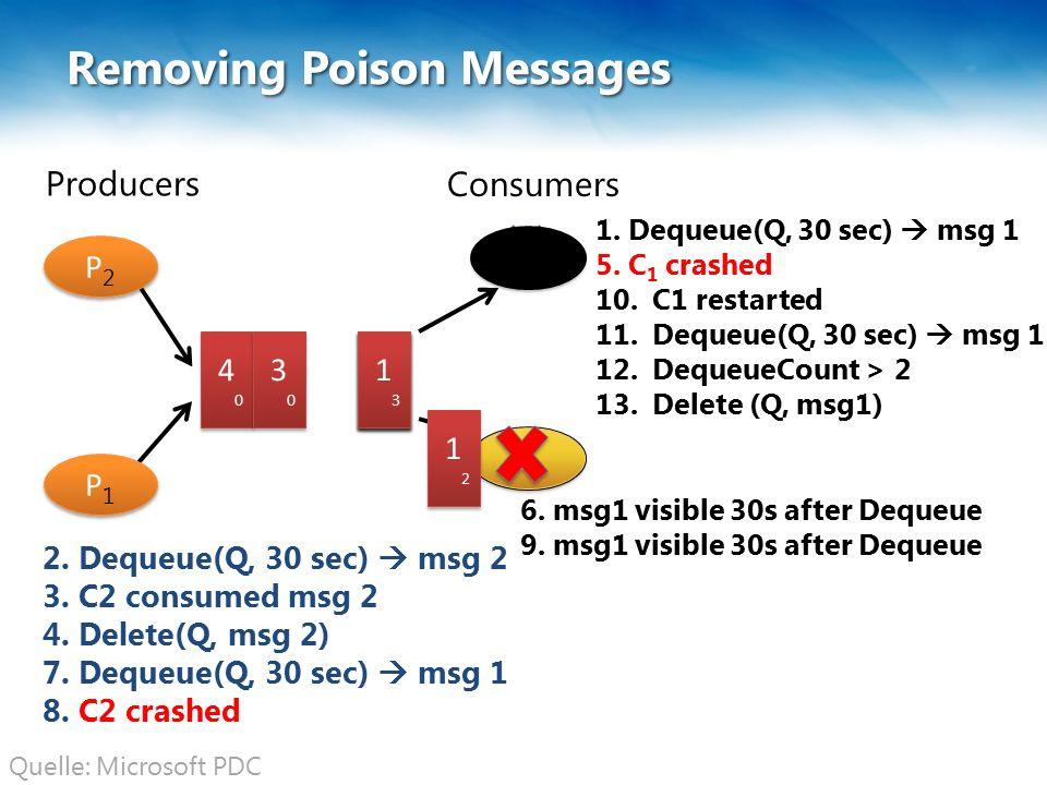 C1C1 C1C1 C2C2 C2C2 Removing Poison Messages 3 4040 4040 Producers Consumers P2P2 P2P2 P1P1 P1P1 1212 1212 2.