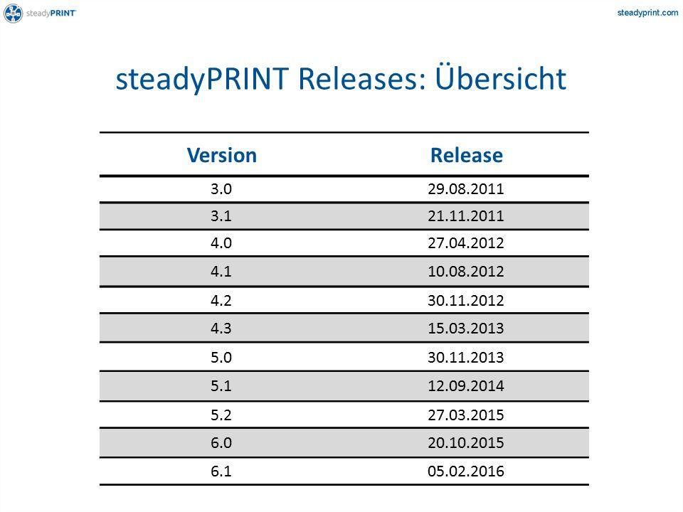 steadyPRINT Releases: Übersicht 4.027.04.2012 3.121.11.2011 3.029.08.2011 VersionRelease 4.110.08.2012 4.230.11.2012 4.315.03.2013 5.030.11.2013 5.112.09.2014 5.227.03.2015 6.020.10.2015 6.105.02.2016