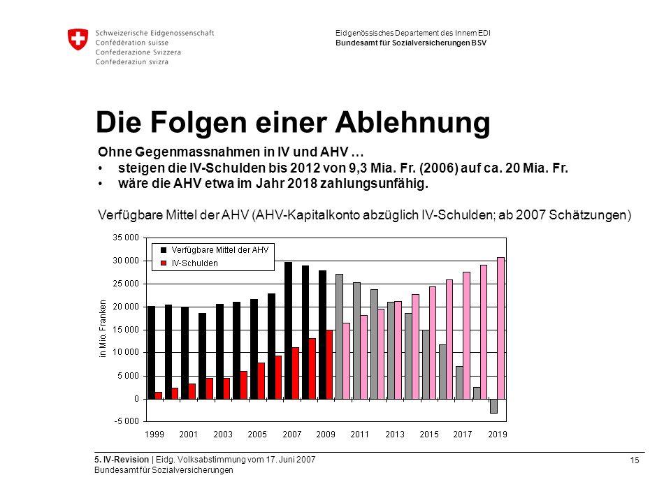 15 5. IV-Revision | Eidg. Volksabstimmung vom 17.
