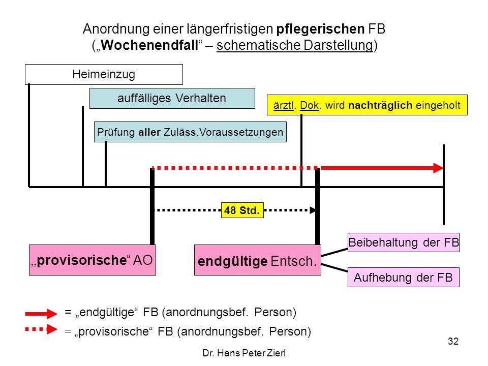 """Dr. Hans Peter Zierl 32 Anordnung einer längerfristigen pflegerischen FB (""""Wochenendfall"""" – schematische Darstellung) auffälliges Verhalten """" provisor"""