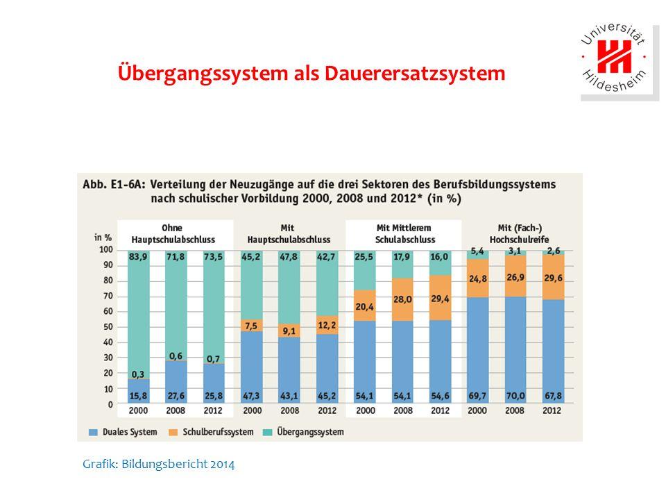 Übergangssystem als Dauerersatzsystem Grafik: Bildungsbericht 2014