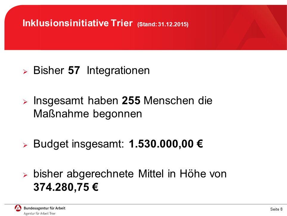 Seite 8 Inklusionsinitiative Trier (Stand: 31.12.2015)  Bisher 57 Integrationen  Insgesamt haben 255 Menschen die Maßnahme begonnen  Budget insgesamt: 1.530.000,00 €  bisher abgerechnete Mittel in Höhe von 374.280,75 €