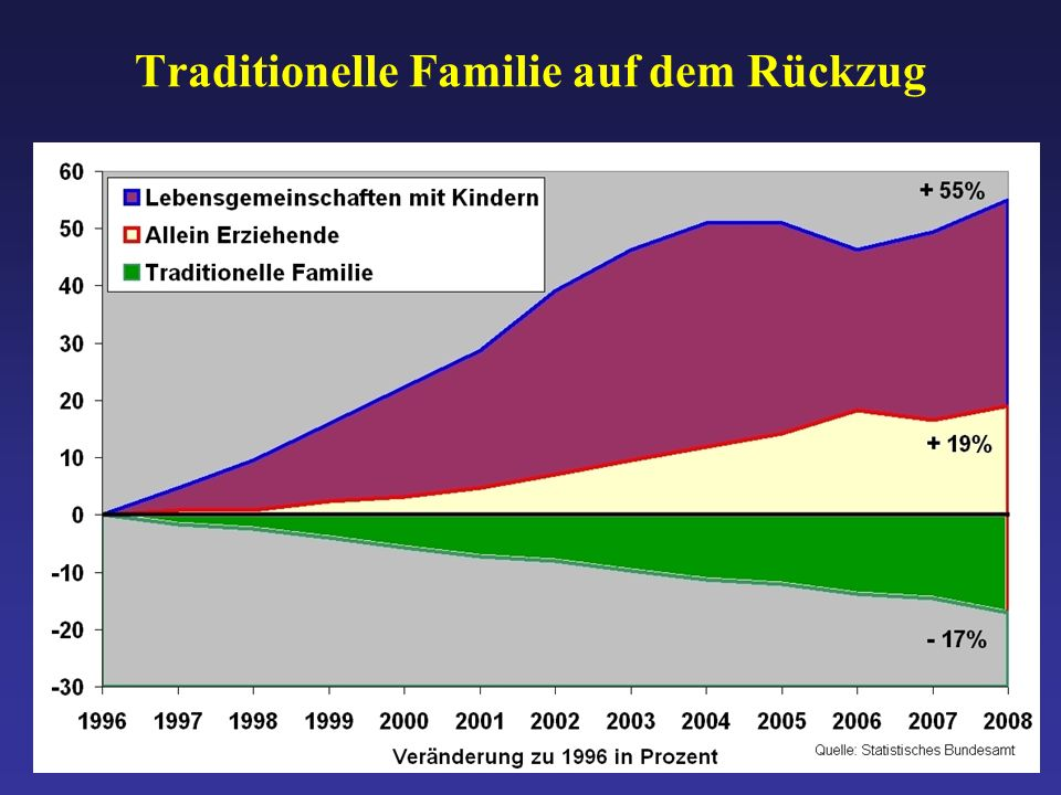 Traditionelle Familie auf dem Rückzug